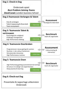 Programma overzicht high performing teams